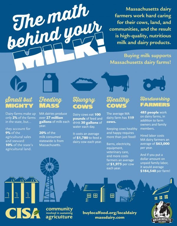 dairyinfographic