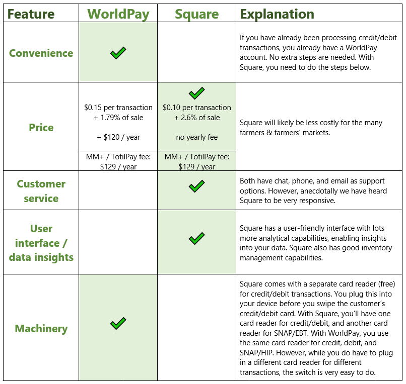 World Pay vs. Square matrix